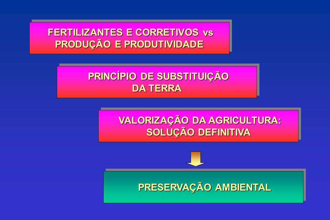 CONSUMO MÉDIO DE NUTRIENTES (1998) kg/ha N-P 2 O 5 -K 2 O 110 114 272 277 545 0 100 200 300 400 500 600 BRASIL VENEZUELA EUA FRANÇA CHINA HOLANDA Fonte: IFA, 1999, 2003; ANDA, 2003, 2005 2002: 138 kg/ha 2002: 423 kg/ha 2004: 154 kg/ha 2007 165 kg/ha