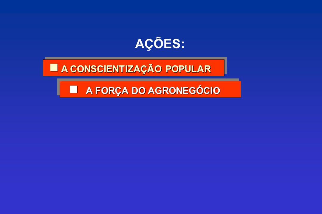 A FORÇA DO AGRONEGÓCIO A FORÇA DO AGRONEGÓCIO A CONSCIENTIZAÇÃO POPULAR A CONSCIENTIZAÇÃO POPULAR AÇÕES: