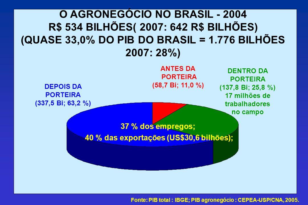 O AGRONEGÓCIO NO BRASIL - 2004 R$ 534 BILHÕES( 2007: 642 R$ BILHÕES) (QUASE 33,0% DO PIB DO BRASIL = 1.776 BILHÕES 2007: 28%) ANTES DA PORTEIRA (58,7