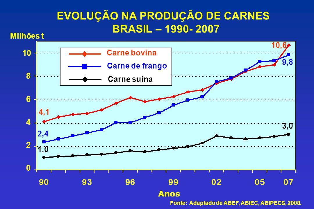 Anos 0 2 4 6 8 10 Milhões t Carne bovina Carne de frango Carne suína 1,0 2,4 4,1 10,6 9,8 3,0 EVOLUÇÃO NA PRODUÇÃO DE CARNES BRASIL – 1990- 2007 Fonte