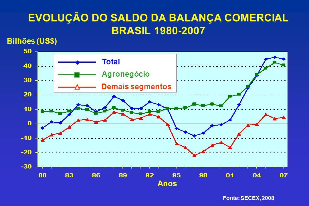 EVOLUÇÃO DO SALDO DA BALANÇA COMERCIAL BRASIL 1980-2007 Anos Bilhões (US$) Total Agronegócio Demais segmentos Fonte: SECEX, 2008