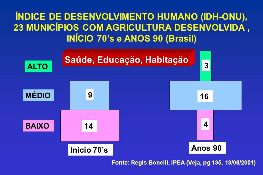 Início 70s ALTO MÉDIO BAIXO 14 9 3 16 4 Anos 90 ÍNDICE DE DESENVOLVIMENTO HUMANO (IDH-ONU), 23 MUNICÍPIOS COM AGRICULTURA DESENVOLVIDA, INÍCIO 70s e A