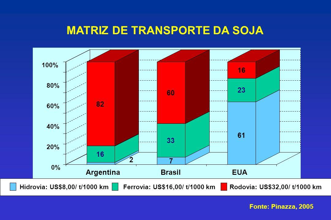 MATRIZ DE TRANSPORTE DA SOJA 2 16 82 7 33 60 61 23 16 0% 20% 40% 60% 80% 100% ArgentinaBrasilEUA Hidrovia: US$8,00/ t/1000 kmFerrovia: US$16,00/ t/100