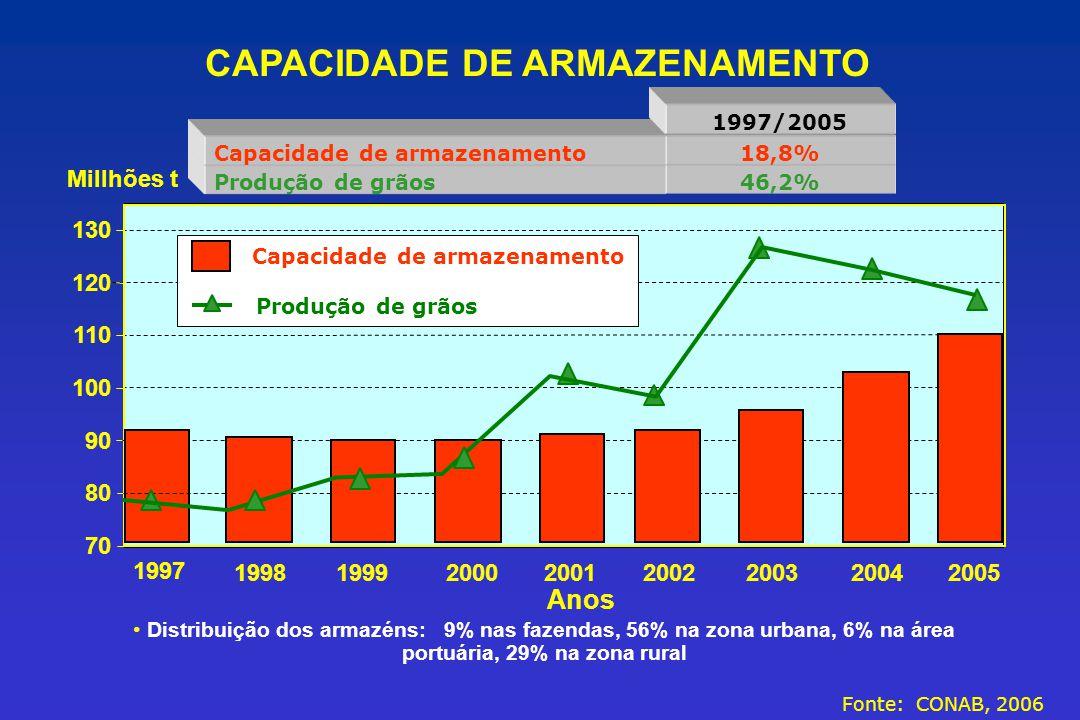 Distribuição dos armazéns: 9% nas fazendas, 56% na zona urbana, 6% na área portuária, 29% na zona rural 46,2%Produção de grãos 18,8%Capacidade de arma