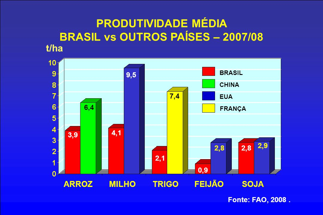 PRODUTIVIDADE MÉDIA BRASIL vs OUTROS PAÍSES – 2007/08 t/ha ARROZMILHOTRIGOFEIJÃOSOJA Fonte: FAO, 2008. BRASIL 3,9 4,1 2,1 0,9 2,8 6,4 9,5 CHINA EUA FR