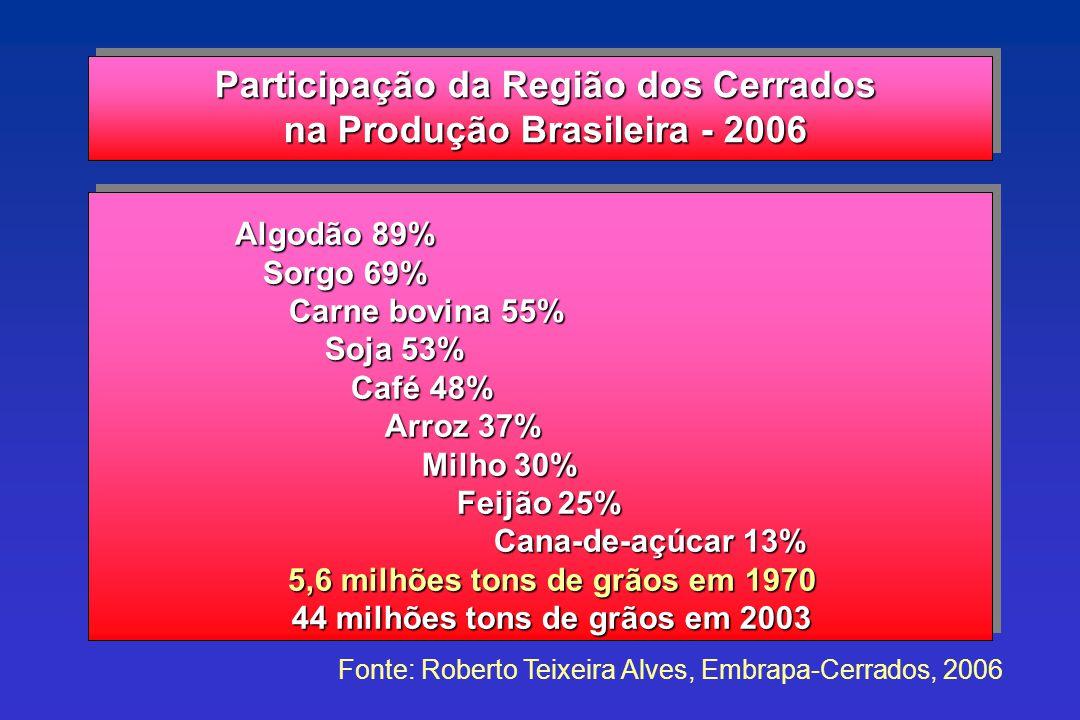 Participação da Região dos Cerrados na Produção Brasileira - 2006 Algodão 89% Algodão 89% Sorgo 69% Sorgo 69% Carne bovina 55% Carne bovina 55% Soja 5