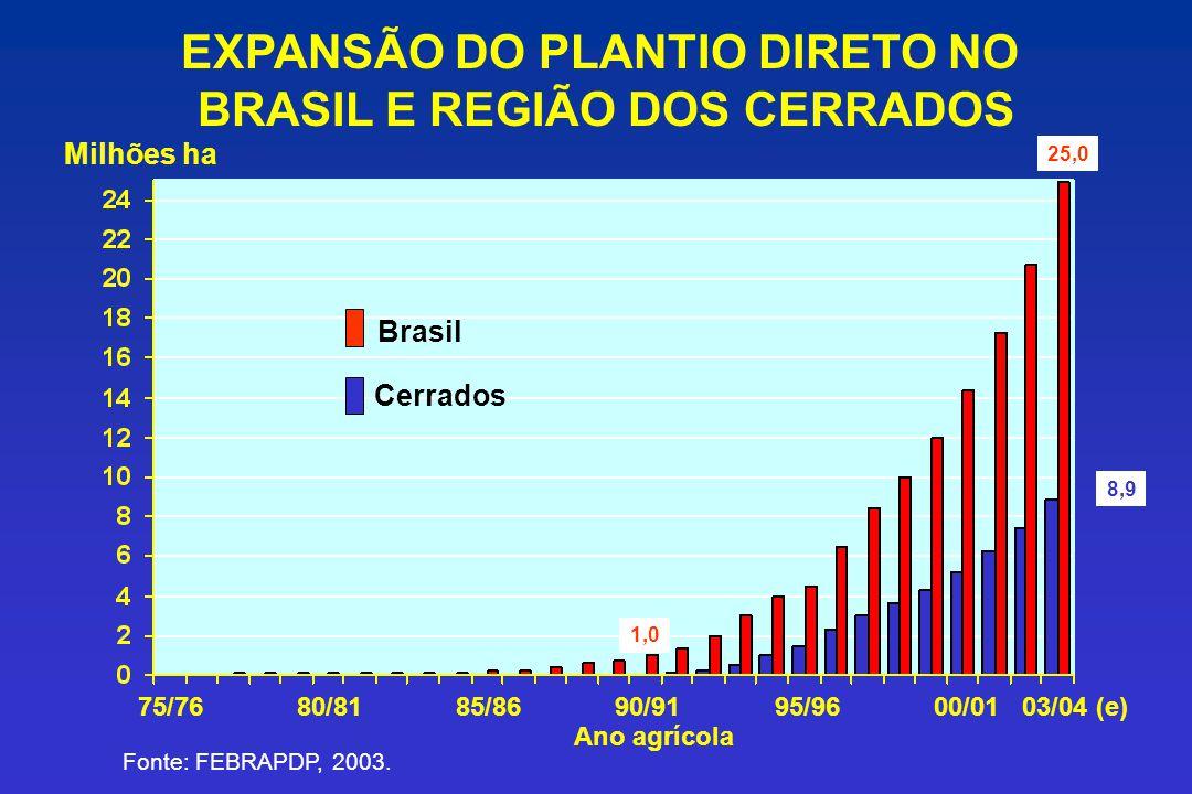 EXPANSÃO DO PLANTIO DIRETO NO BRASIL E REGIÃO DOS CERRADOS 75/7685/8695/9600/0180/8190/9103/04 (e) Ano agrícola Milhões ha Cerrados Brasil Fonte: FEBR
