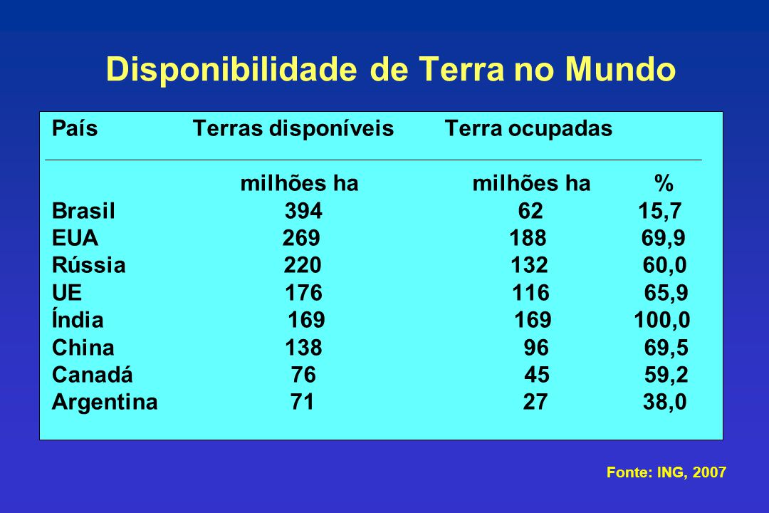 Fonte: Bot e outros, 2000 MundoAm.do Sul Am.