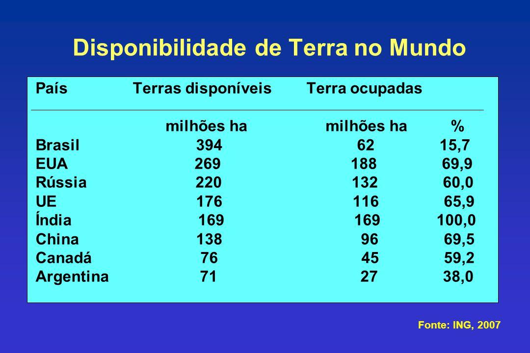 País Terras disponíveis Terra ocupadas milhões ha milhões ha % Brasil 394 62 15,7 EUA 269 188 69,9 Rússia 220 132 60,0 UE 176 116 65,9 Índia 169 169 1