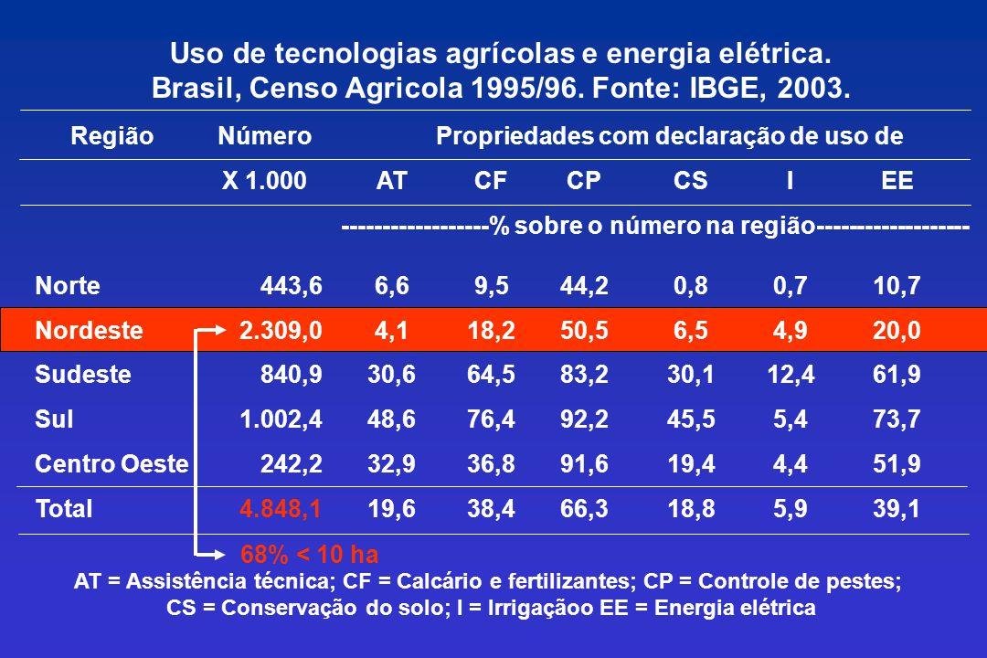 Uso de tecnologias agrícolas e energia elétrica. Brasil, Censo Agricola 1995/96. Fonte: IBGE, 2003. RegiãoNúmeroPropriedades com declaração de uso de