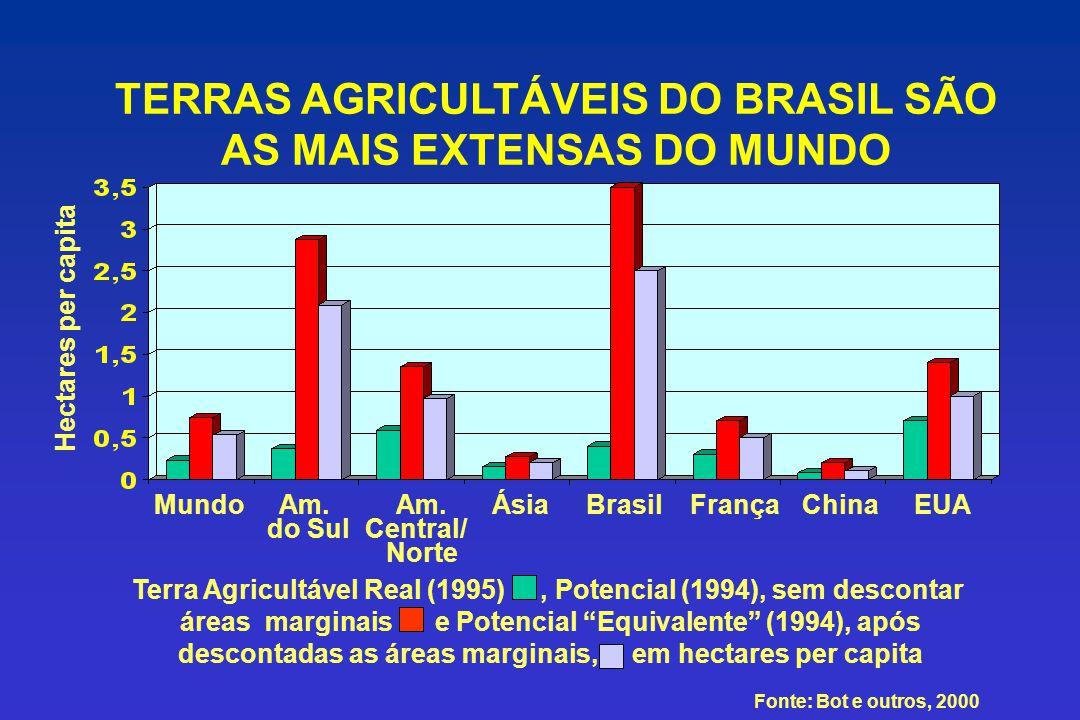 0 0,5 1 1,5 2 2,5 3 3,5 4 Área usada Anos Área poupada 1,4 3,7(2,6X) Produção Produtividade (milhões t) (t/ha) 1970/71 – 51,7 1,4 2007/08 – 222,4 (4,3X) 3,7 (2,6X) Milhões ha Produtividade t/ha Produção agro-vegetal (base seca) em 16 culturas e área poupada, 1970/71 a 2007/08 Terras poupadas no Brasil 71 milhões ha 35,7 60,5 1,7X Fonte: Adaptado de Lopes e Guilherme, 2003; ANDA, 2007 e IBGE, 2008.