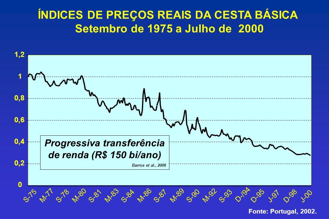 ÍNDICES DE PREÇOS REAIS DA CESTA BÁSICA Setembro de 1975 a Julho de 2000 0 0,2 0,4 0,6 0,8 1 1,2 D-/94 S-75 M-77 S-78 M-80 S-81 M-83 S-84 M-86 S-87 M-