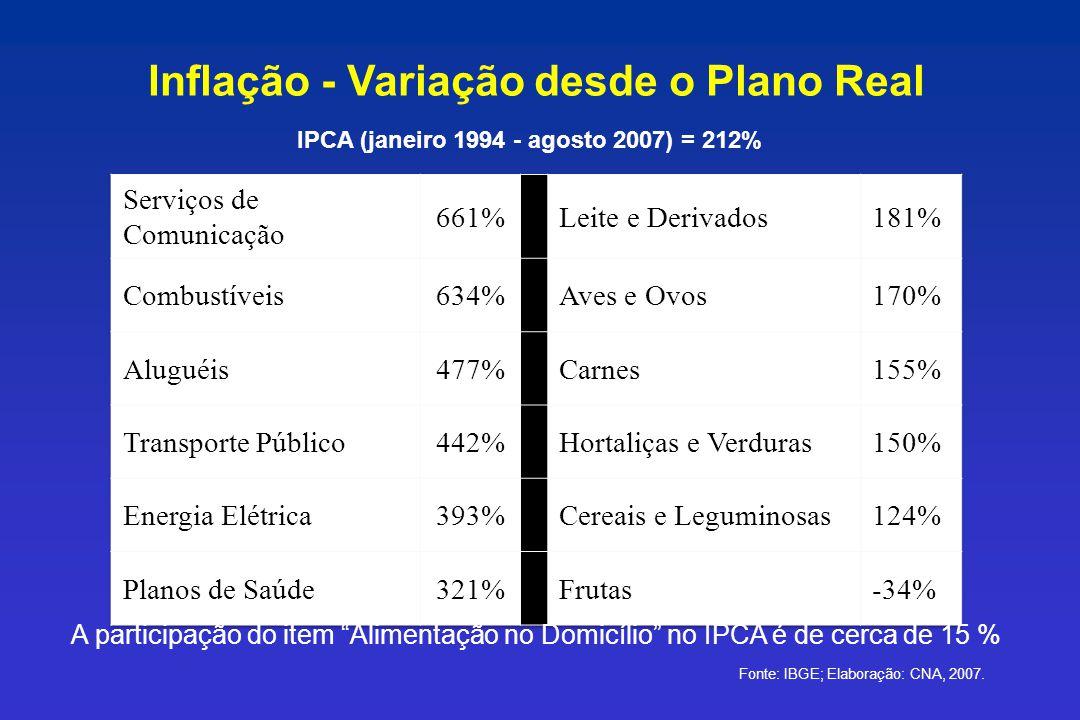 Inflação - Variação desde o Plano Real Fonte: IBGE; Elaboração: CNA, 2007. A participação do item Alimentação no Domicílio no IPCA é de cerca de 15 %