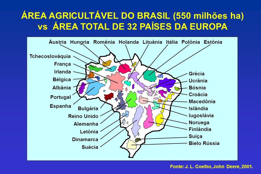 ÁREA AGRICULTÁVEL DO BRASIL (550 milhões ha) vs ÁREA TOTAL DE 32 PAÍSES DA EUROPA Grécia Ucrânia Bósnia Croácia Macedônia Islândia Iugoslávia Noruega