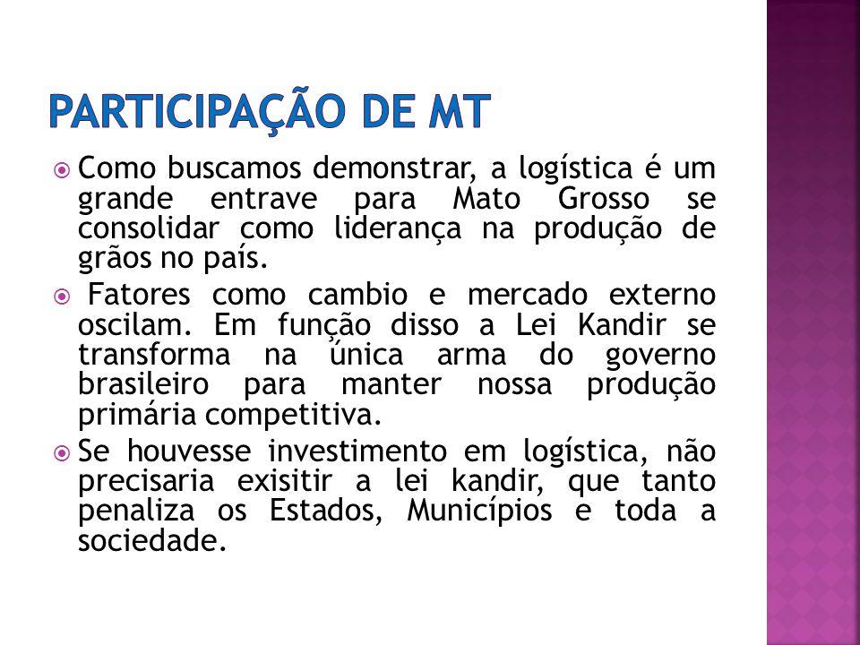 Como buscamos demonstrar, a logística é um grande entrave para Mato Grosso se consolidar como liderança na produção de grãos no país.