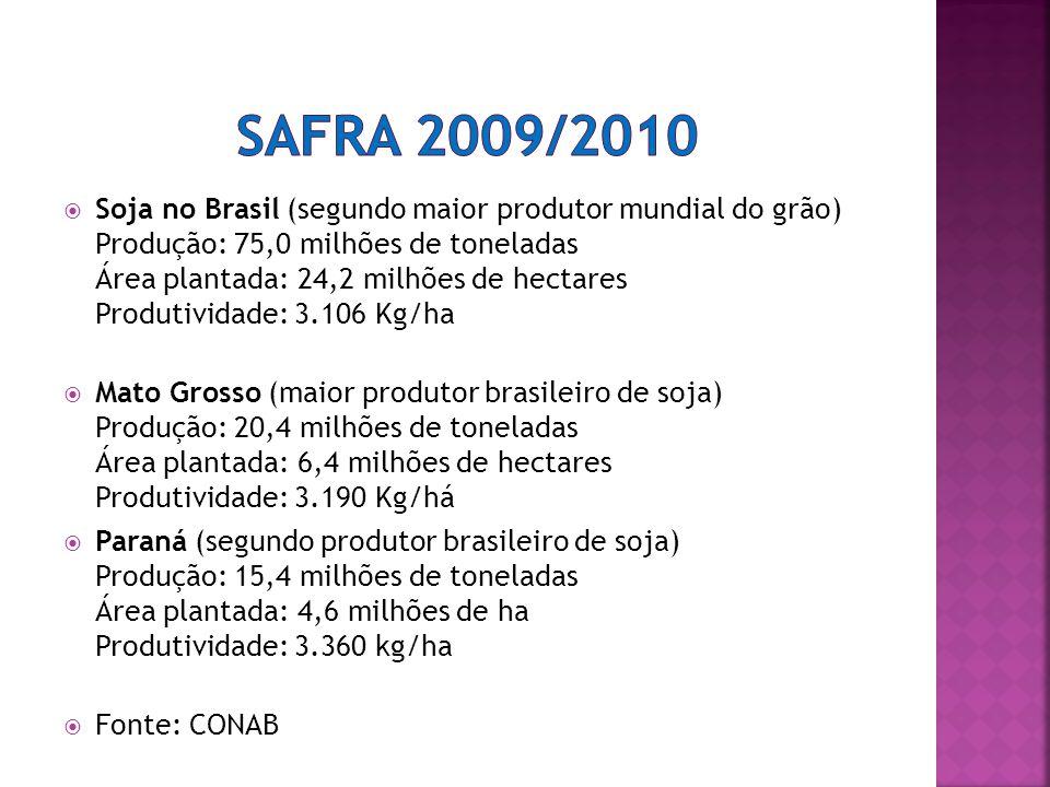 Soja no Brasil (segundo maior produtor mundial do grão) Produção: 75,0 milhões de toneladas Área plantada: 24,2 milhões de hectares Produtividade: 3.106 Kg/ha Mato Grosso (maior produtor brasileiro de soja) Produção: 20,4 milhões de toneladas Área plantada: 6,4 milhões de hectares Produtividade: 3.190 Kg/há Paraná (segundo produtor brasileiro de soja) Produção: 15,4 milhões de toneladas Área plantada: 4,6 milhões de ha Produtividade: 3.360 kg/ha Fonte: CONAB