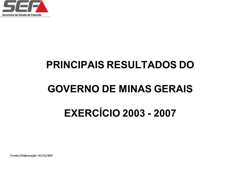 PRINCIPAIS RESULTADOS DO GOVERNO DE MINAS GERAIS EXERCÍCIO 2003 - 2007 Fonte/Elaboração: SCCG/SEF