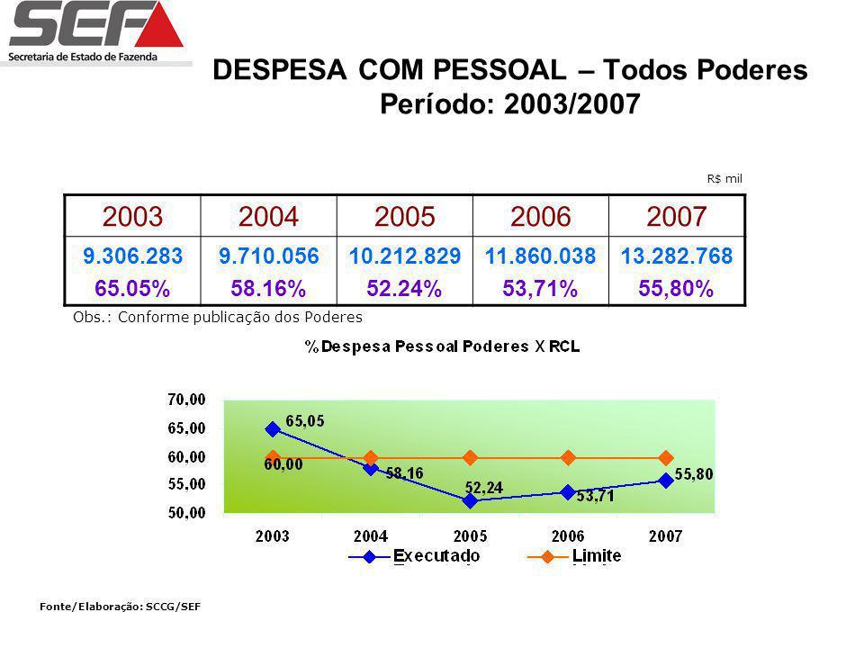 DESPESA COM PESSOAL – Todos Poderes Período: 2003/2007 20032004200520062007 9.306.283 65.05% 9.710.056 58.16% 10.212.829 52.24% 11.860.038 53,71% 13.282.768 55,80% Fonte/Elaboração: SCCG/SEF R$ mil Obs.: Conforme publicação dos Poderes