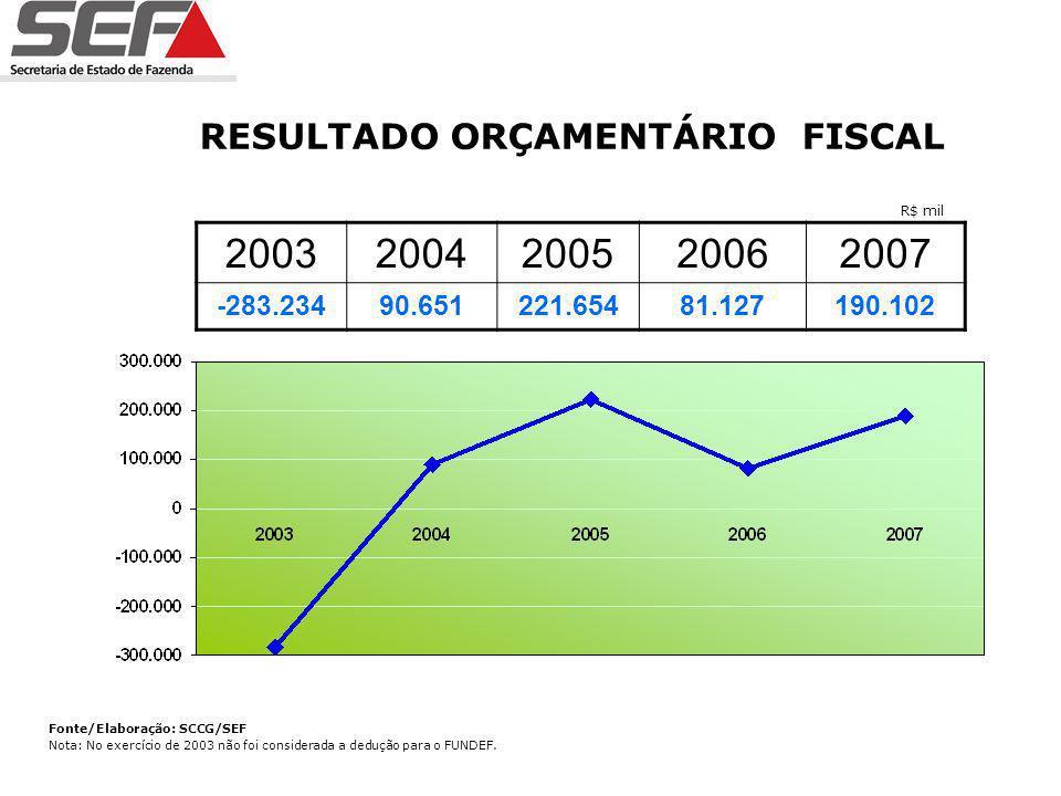 APLICAÇÃO NA SAÚDE 20032004200520062007 1.106.137 10,20% 1.565.388 12,16% 1.852.248 12,33% 2.172.100 13,20% 2.482.038 13,31% Fonte/Elaboração: SCCG/SEF R$ mil