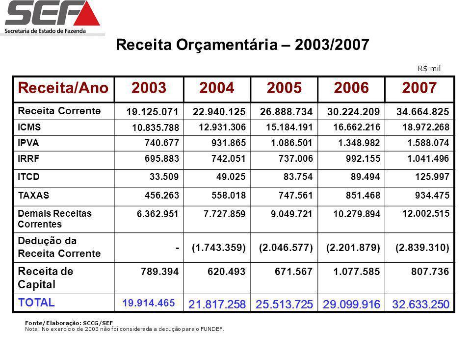 EVOLUÇÃO DA RECEITA 2003/2007 20032004200520062007 19.914.465 21.817.25825.513.72529.099.91632.633.250 Fonte/Elaboração: SCCG/SEF R$ mil