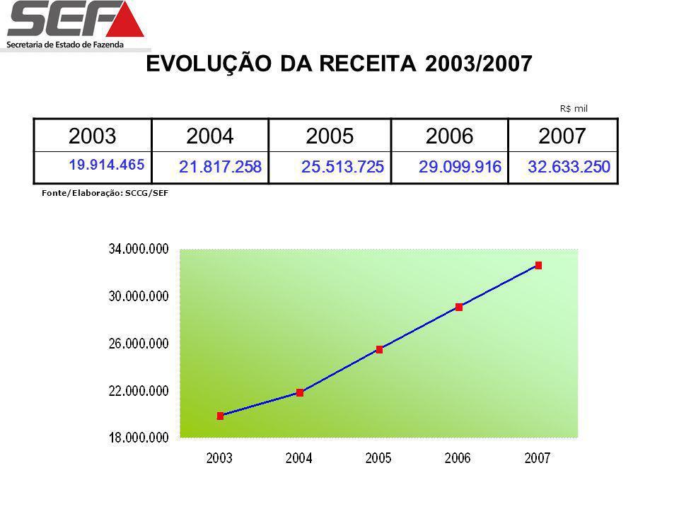 EVOLUÇÃO DO ICMS 2003/2007 20032004200520062007 10.835.78812.931.30615.184.19116.662.21618.972.268 Fonte/Elaboração: SCCG/SEF R$ mil