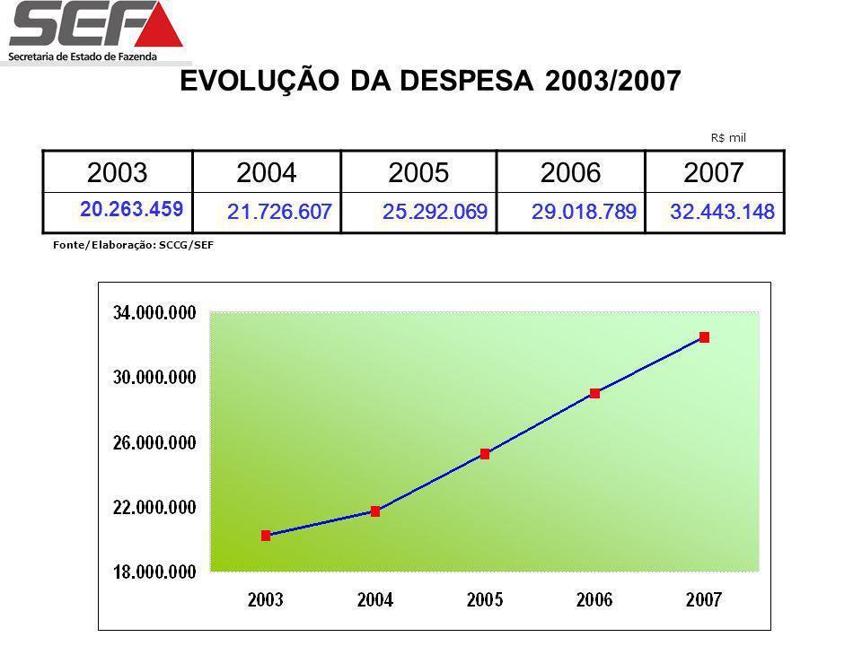 EVOLUÇÃO DA DESPESA 2003/2007 20032004200520062007 20.263.459 21.726.60725.292.06929.018.78932.443.148 Fonte/Elaboração: SCCG/SEF R$ mil