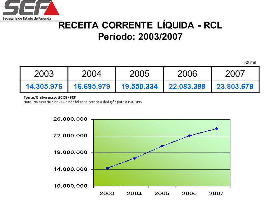 RECEITA CORRENTE LÍQUIDA - RCL Período: 2003/2007 20032004200520062007 14.305.97616.695.97919.550.33422.083.39923.803.678 Fonte/Elaboração: SCCG/SEF Nota: No exercício de 2003 não foi considerada a dedução para o FUNDEF.
