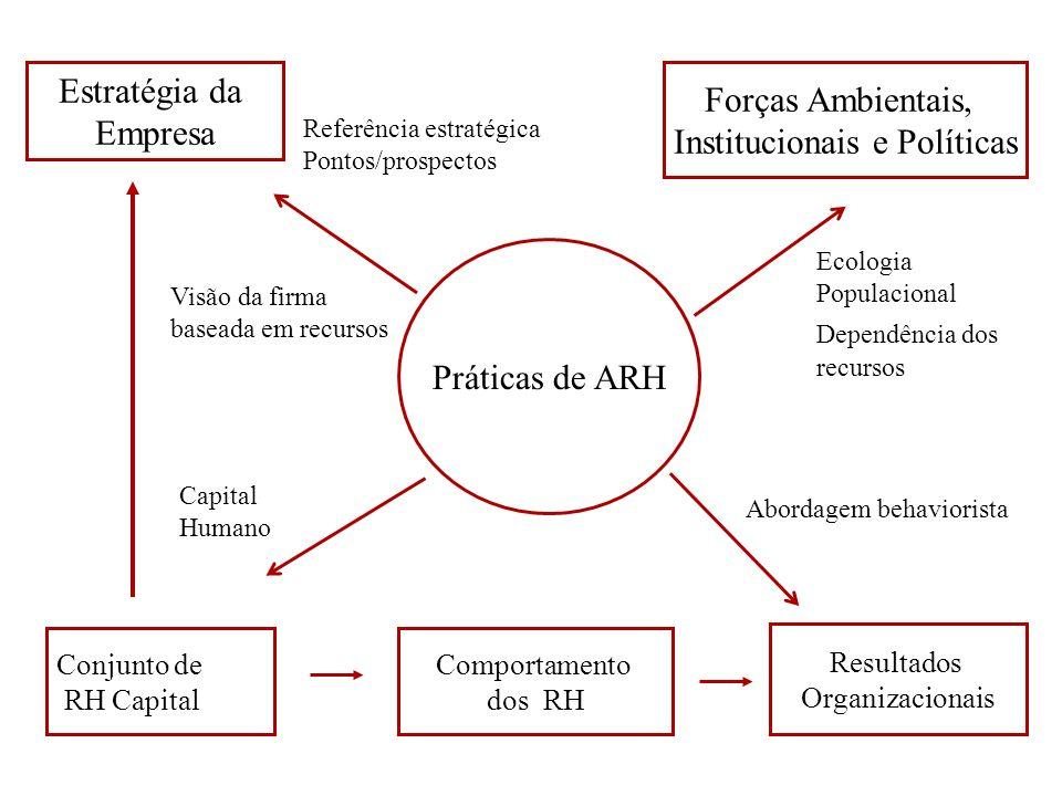 Práticas de ARH Conjunto de RH Capital Comportamento dos RH Resultados Organizacionais Estratégia da Empresa Forças Ambientais, Institucionais e Polít