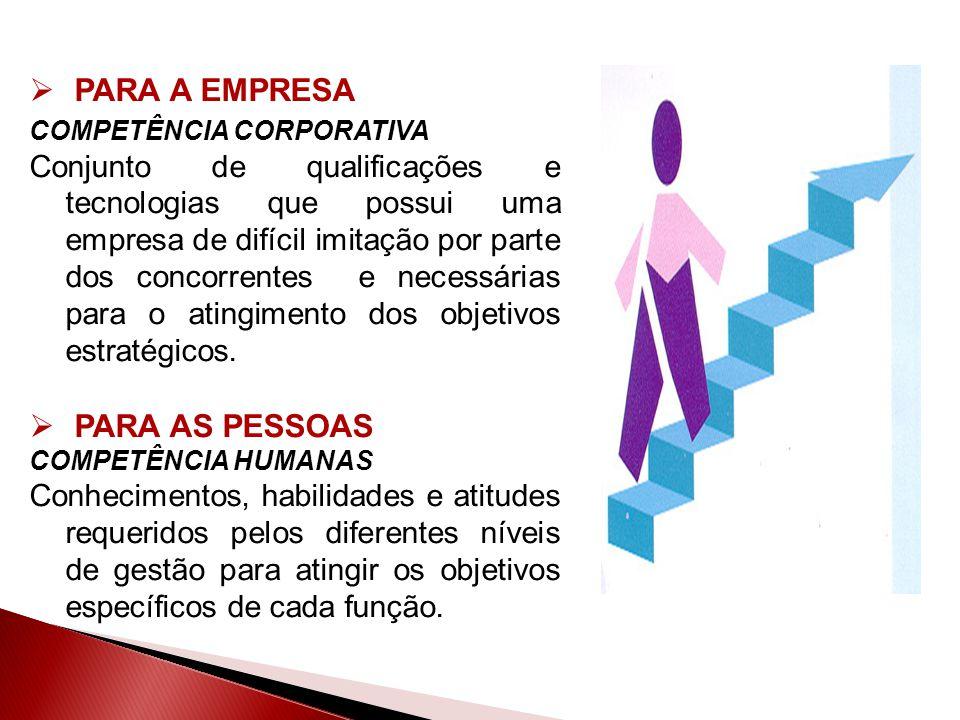 PARA A EMPRESA COMPETÊNCIA CORPORATIVA Conjunto de qualificações e tecnologias que possui uma empresa de difícil imitação por parte dos concorrentes e