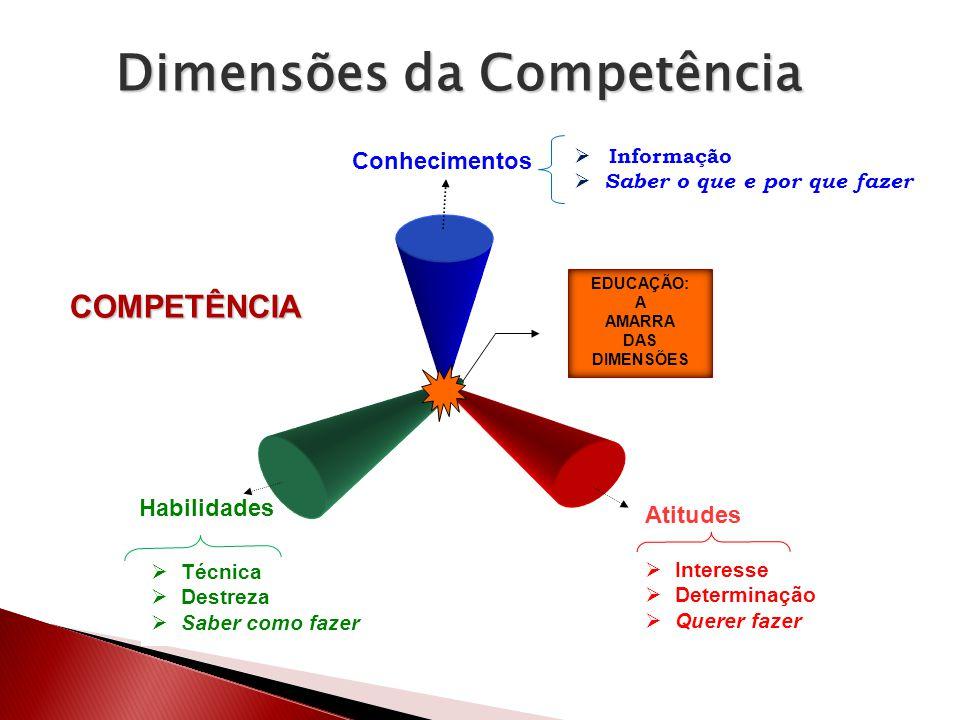Dimensões da Competência Técnica Destreza Saber como fazer Conhecimentos Atitudes Habilidades Informação Saber o que e por que fazer Interesse Determi