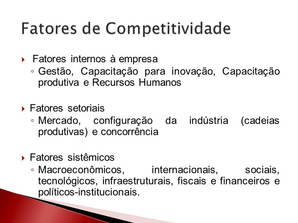 Fatores internos à empresa Gestão, Capacitação para inovação, Capacitação produtiva e Recursos Humanos Fatores setoriais Mercado, configuração da indú