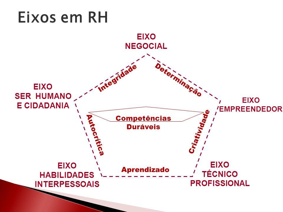 Competências Duráveis Determinação Criatividade Integridade Aprendizado Autocrítica EIXO NEGOCIAL EIXO EMPREENDEDOR EIXO TÉCNICO PROFISSIONAL EIXO SER