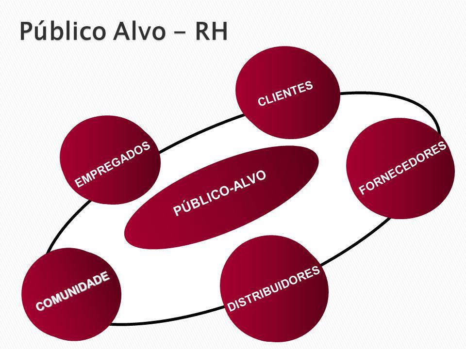 COMUNIDADE COMUNIDADE DISTRIBUIDORES FORNECEDORES CLIENTES EMPREGADOS PÚBLICO-ALVO Público Alvo - RH