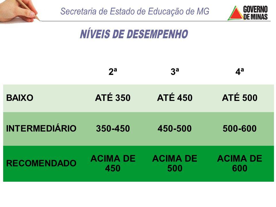 2ª3ª4ª BAIXO ATÉ 350ATÉ 450ATÉ 500 INTERMEDIÁRIO 350-450450-500500-600 RECOMENDADO ACIMA DE 450 ACIMA DE 500 ACIMA DE 600
