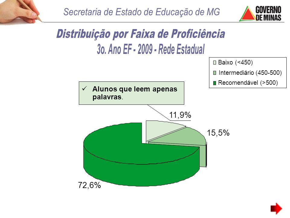 11,9% 15,5% 72,6% Baixo (<450) Intermediário (450-500) Recomendável (>500) Alunos que leem apenas palavras.