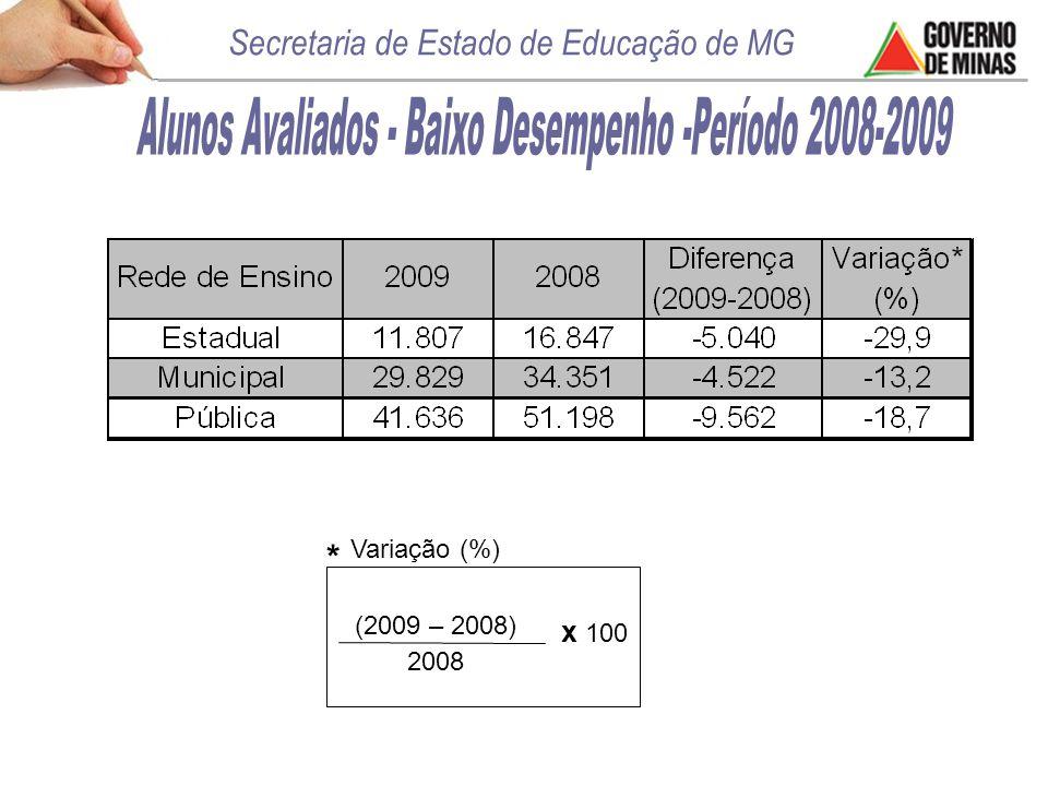 * (2009 – 2008) 2008 x 100 Variação (%)