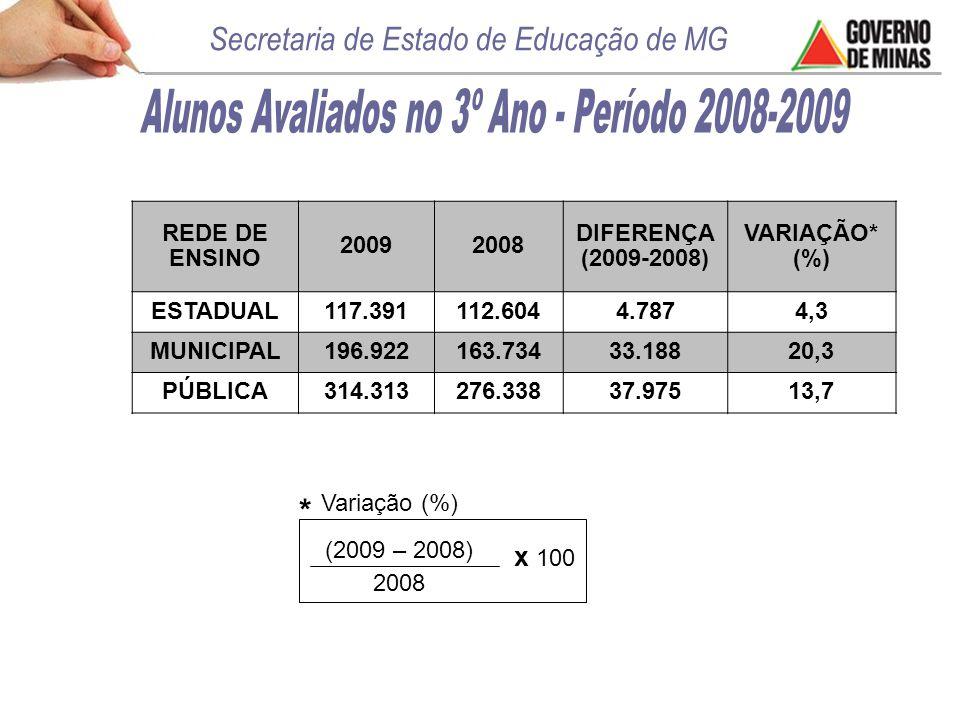 * (2009 – 2008) 2008 x 100 Variação (%) REDE DE ENSINO 20092008 DIFERENÇA (2009-2008) VARIAÇÃO* (%) ESTADUAL117.391112.6044.7874,3 MUNICIPAL196.922163.73433.18820,3 PÚBLICA314.313276.33837.97513,7