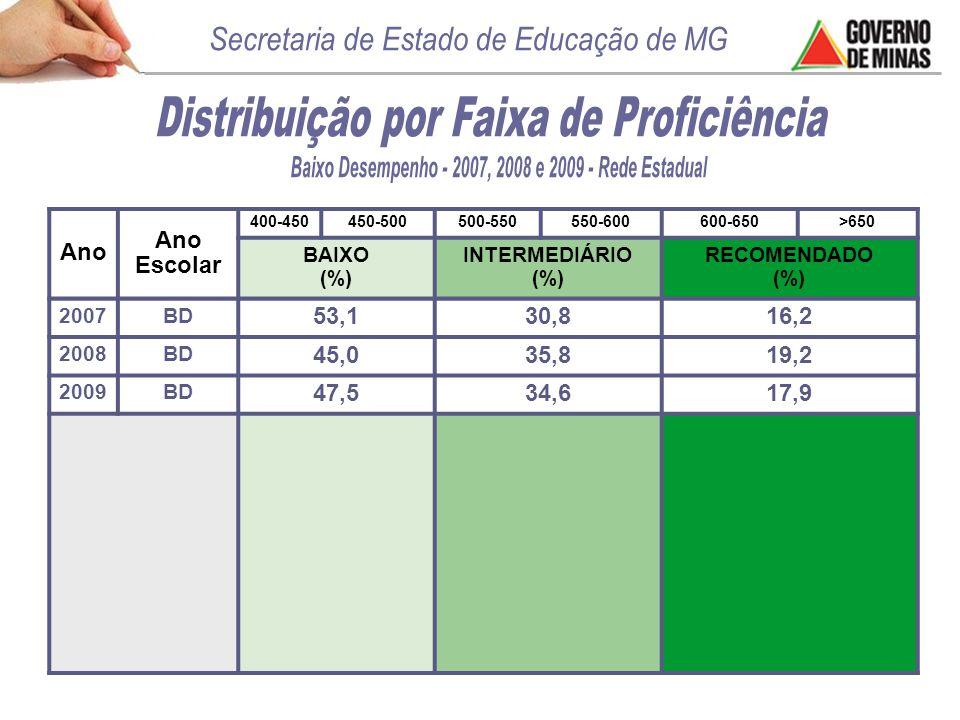 Ano Ano Escolar 400-450450-500500-550550-600600-650>650 BAIXO (%) INTERMEDIÁRIO (%) RECOMENDADO (%) 2007BD 53,130,816,2 2008BD 45,035,819,2 2009BD 47,534,617,9