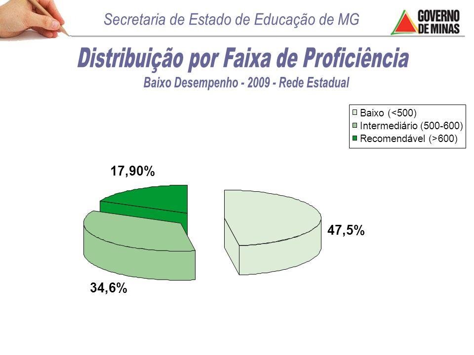 47,5% 17,90% 34,6% Baixo (<500) Intermediário (500-600) Recomendável (>600)