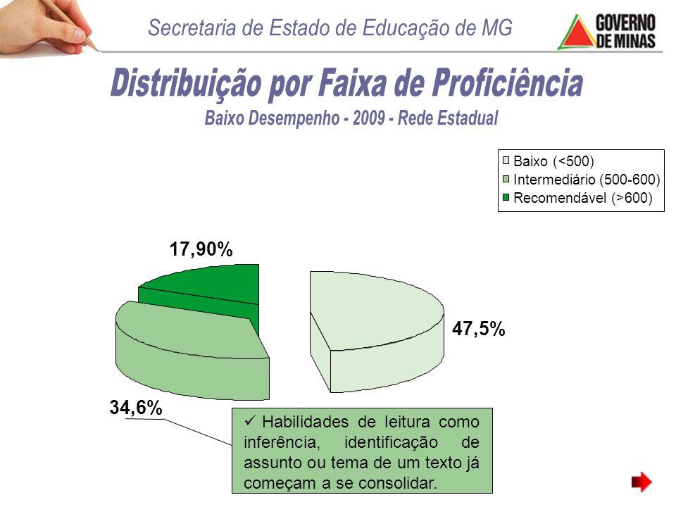47,5% 17,90% 34,6% Habilidades de leitura como inferência, identificação de assunto ou tema de um texto já começam a se consolidar.