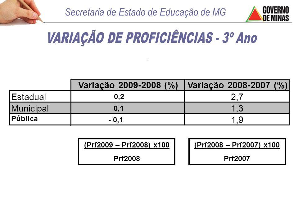Variação 2009-2008 (%) Variação 2008-2007 (%) Estadual2,7 Municipal1,3 Pública 1,9 (Prf2009 – Prf2008) x100 Prf2008 0,2 0,1 - 0,1 (Prf2008 – Prf2007) x100 Prf2007