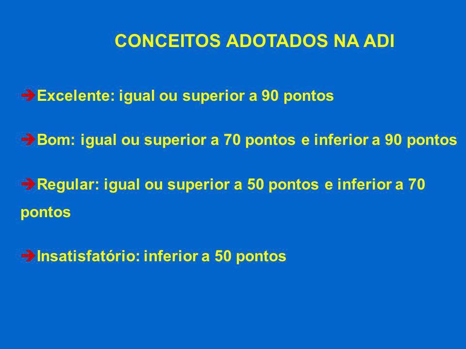 è Excelente: igual ou superior a 90 pontos è Bom: igual ou superior a 70 pontos e inferior a 90 pontos è Regular: igual ou superior a 50 pontos e infe