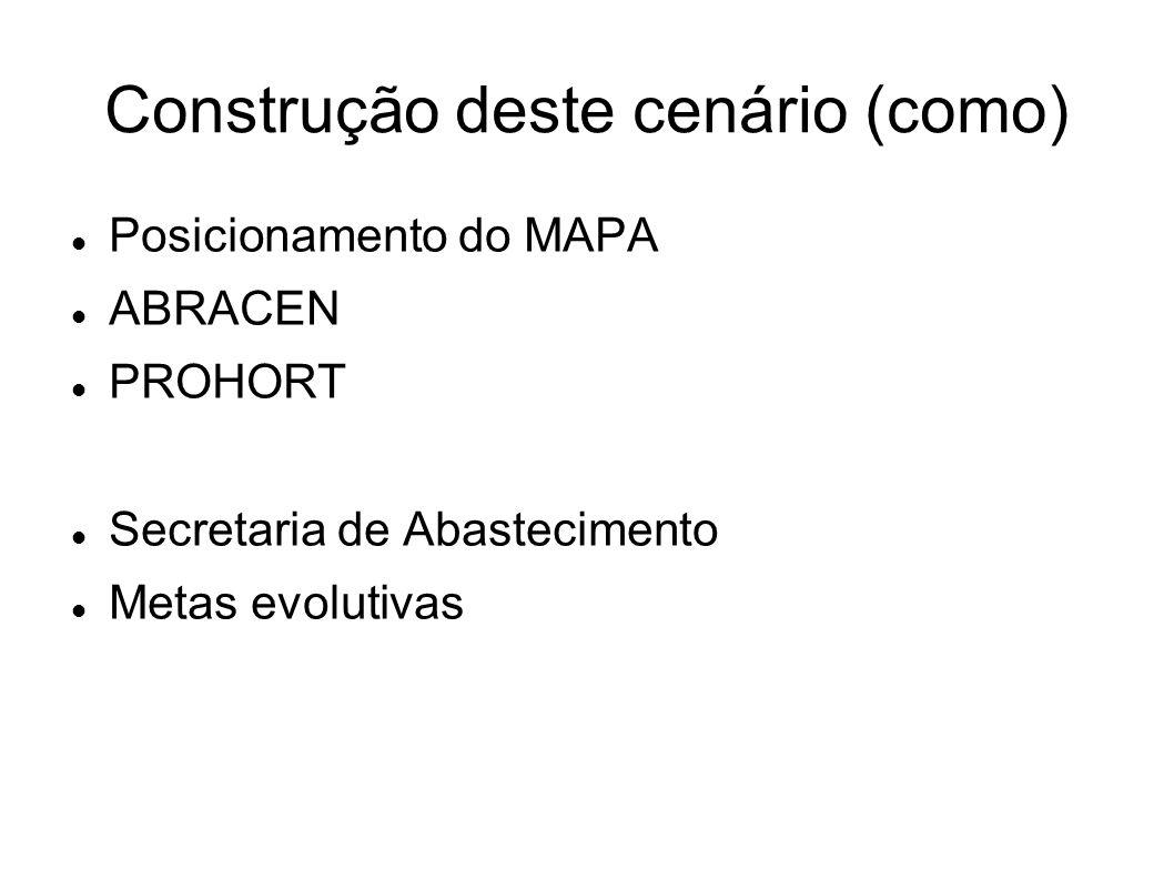 Construção deste cenário (como) Posicionamento do MAPA ABRACEN PROHORT Secretaria de Abastecimento Metas evolutivas