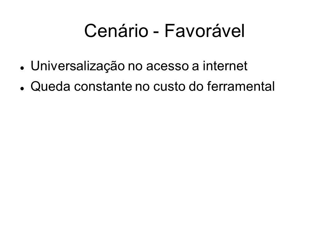 Cenário - Favorável Universalização no acesso a internet Queda constante no custo do ferramental