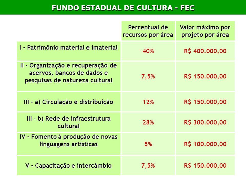 FUNDO ESTADUAL DE CULTURA - FEC Percentual de recursos por área Valor máximo por projeto por área I - Patrimônio material e imaterial 40%R$ 400.000,00