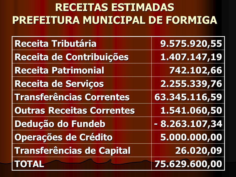 RECEITAS ESTIMADAS PREFEITURA MUNICIPAL DE FORMIGA Receita Tributária 9.575.920,55 Receita de Contribuições 1.407.147,19 Receita Patrimonial 742.102,6