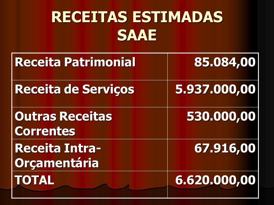 RECEITAS ESTIMADAS SAAE Receita Patrimonial 85.084,00 Receita de Serviços 5.937.000,00 Outras Receitas Correntes 530.000,00 Receita Intra- Orçamentária 67.916,00 TOTAL6.620.000,00