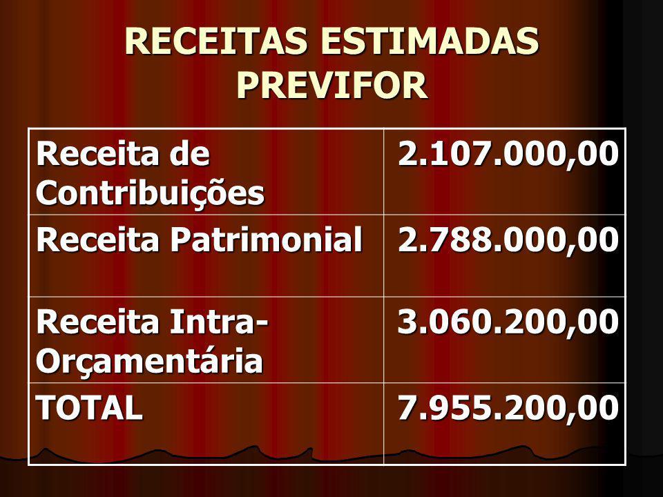 RECEITAS ESTIMADAS PREVIFOR Receita de Contribuições 2.107.000,00 Receita Patrimonial 2.788.000,00 Receita Intra- Orçamentária 3.060.200,00 TOTAL7.955.200,00