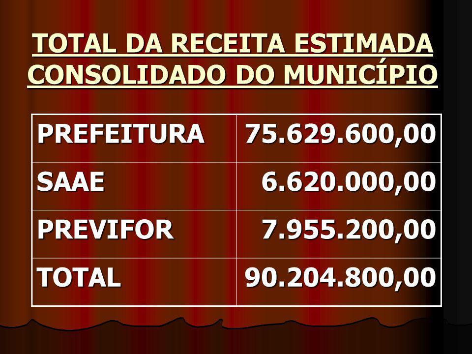 TOTAL DA RECEITA ESTIMADA CONSOLIDADO DO MUNICÍPIO PREFEITURA75.629.600,00 SAAE6.620.000,00 PREVIFOR7.955.200,00 TOTAL90.204.800,00