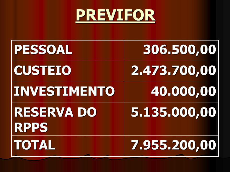PREVIFORPESSOAL306.500,00 CUSTEIO2.473.700,00 INVESTIMENTO40.000,00 RESERVA DO RPPS 5.135.000,00 TOTAL7.955.200,00